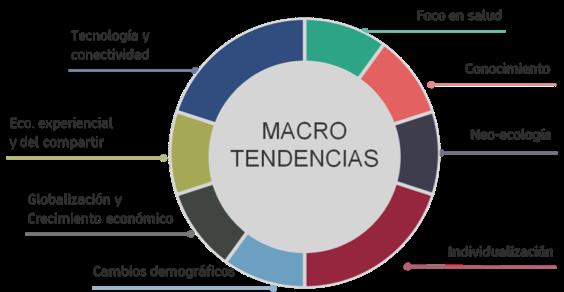 8 macrotendencias