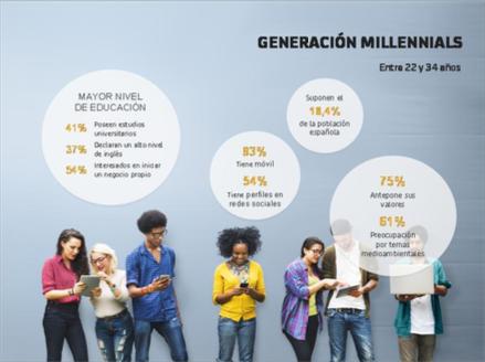 generacion millenials